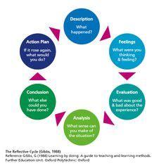 Reflective Writing and Nursing Education - ResearchGate