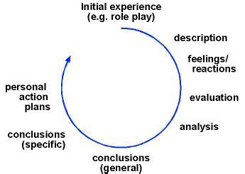 Reflective essay nursing education
